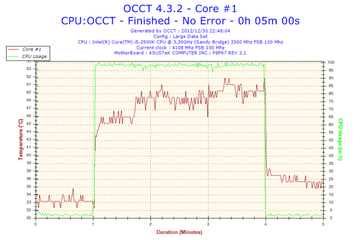 2012 12 30 22h48 Temperature Core #1
