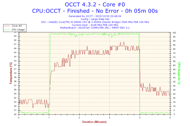 2012 12 30 22h48 Temperature Core #0