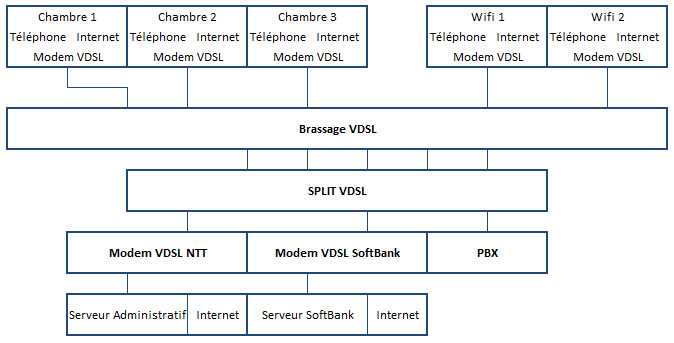 VDSL Topic Hotel JP