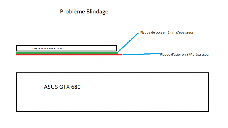 Blindage Carte Son