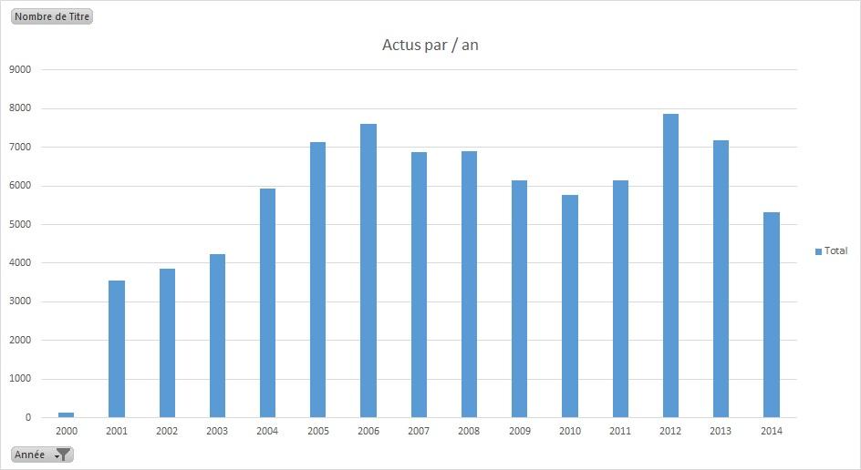 NXi stat annuelle