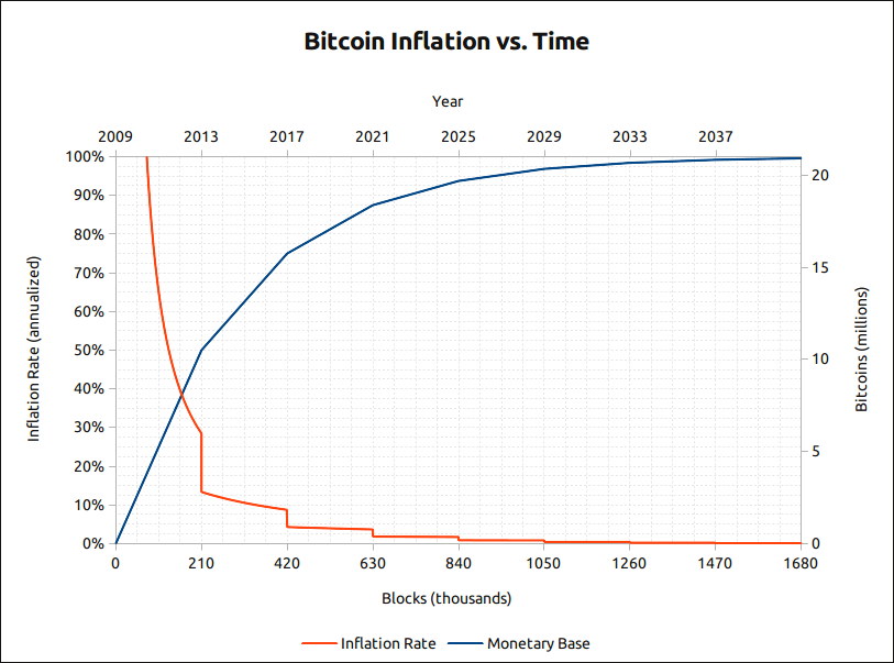 bitcoin_inflation_VS-time_4.png