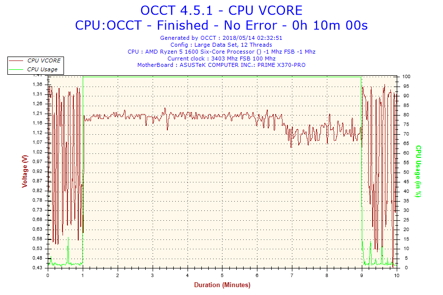 2018-05-14-02h32-Voltage-CPU VCORE.png