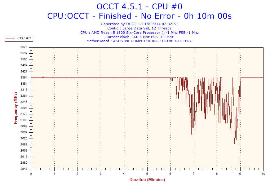 2018-05-14-02h32-Frequency-CPU #0.png