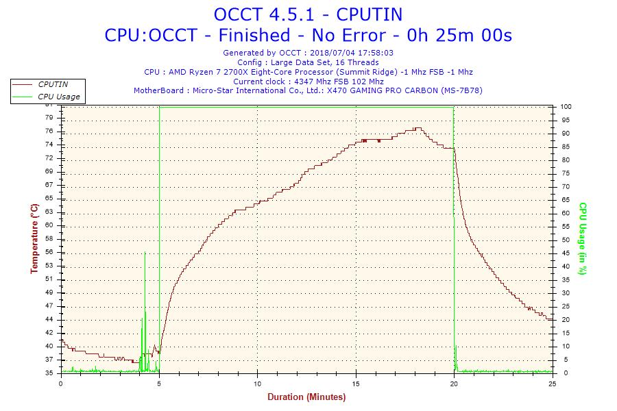 2018-07-04-17h58-Temperature-CPUTIN.png