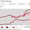 Dettes Chine France USA Allemagne %PIB